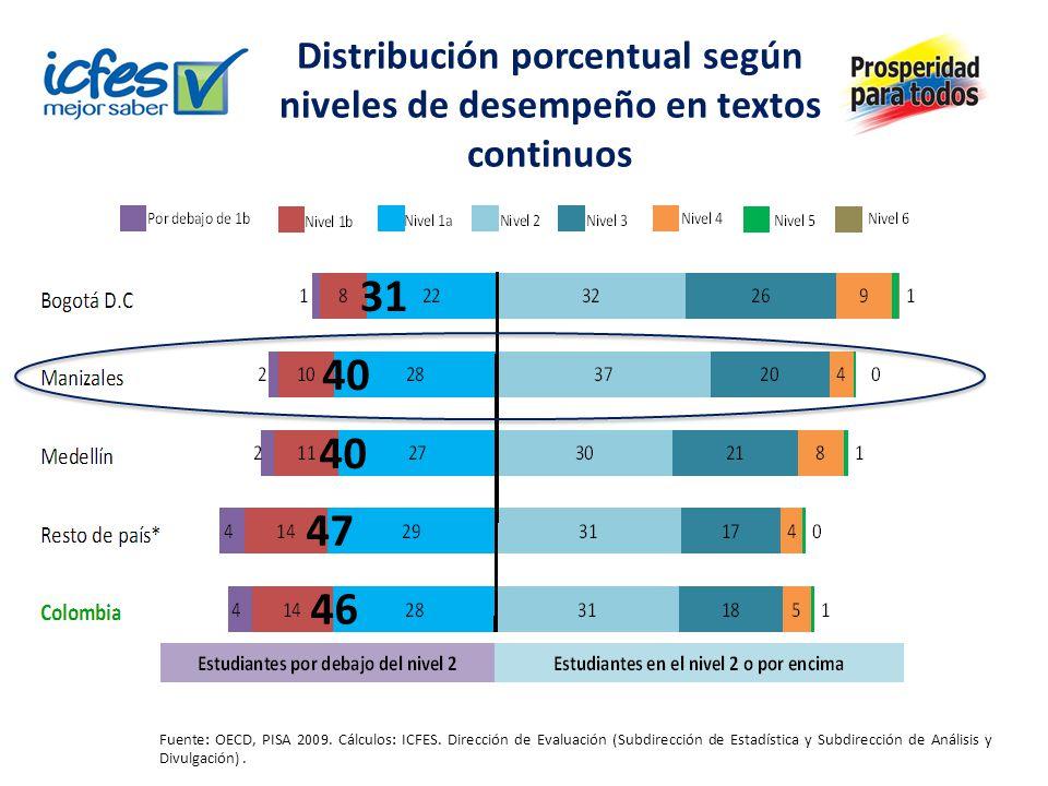 Distribución porcentual según niveles de desempeño en textos continuos Fuente: OECD, PISA 2009. Cálculos: ICFES. Dirección de Evaluación (Subdirección