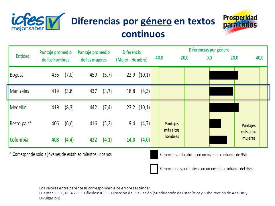 Diferencias por género en textos continuos Los valores entre paréntesis corresponden a los errores estándar.