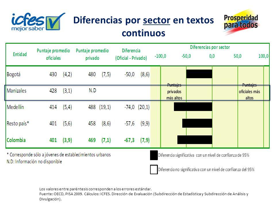 Diferencias por sector en textos continuos Los valores entre paréntesis corresponden a los errores estándar. Fuente: OECD, PISA 2009. Cálculos: ICFES.