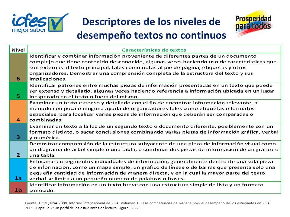 Descriptores de los niveles de desempeño textos no continuos Fuente: OCDE, PISA 2009. Informe internacional de PISA. Volumen 1. : Las competencias de