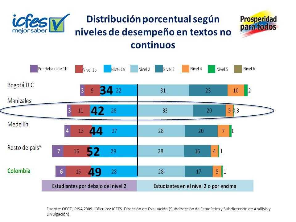 Distribución porcentual según niveles de desempeño en textos no continuos Fuente: OECD, PISA 2009.