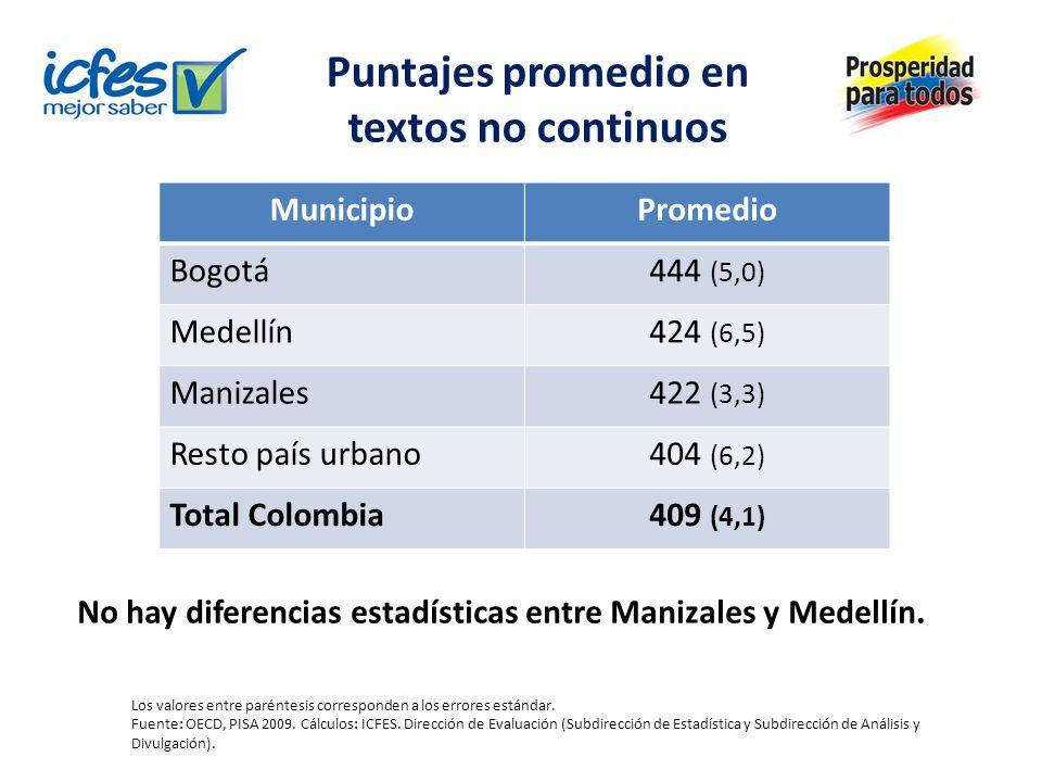 Puntajes promedio en textos no continuos MunicipioPromedio Bogotá444 (5,0) Medellín424 (6,5) Manizales422 (3,3) Resto país urbano404 (6,2) Total Colom