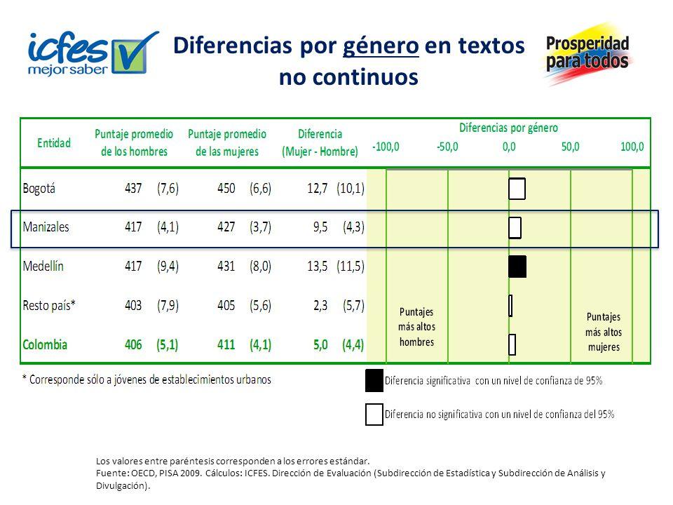 Diferencias por género en textos no continuos Los valores entre paréntesis corresponden a los errores estándar. Fuente: OECD, PISA 2009. Cálculos: ICF