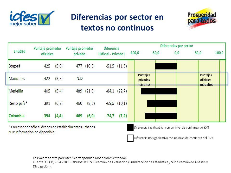 Diferencias por sector en textos no continuos Los valores entre paréntesis corresponden a los errores estándar. Fuente: OECD, PISA 2009. Cálculos: ICF