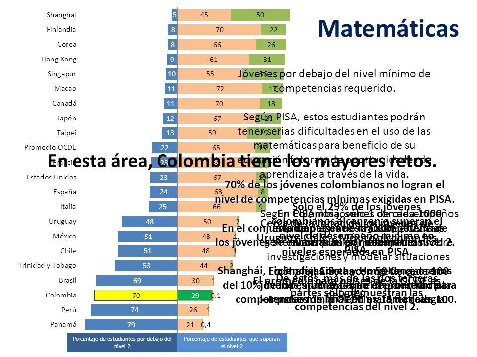 Porcentaje de estudiantes que superan el nivel 2 Porcentaje de estudiantes por debajo del nivel 2 Matemáticas En esta área, Colombia tiene los mayores retos.