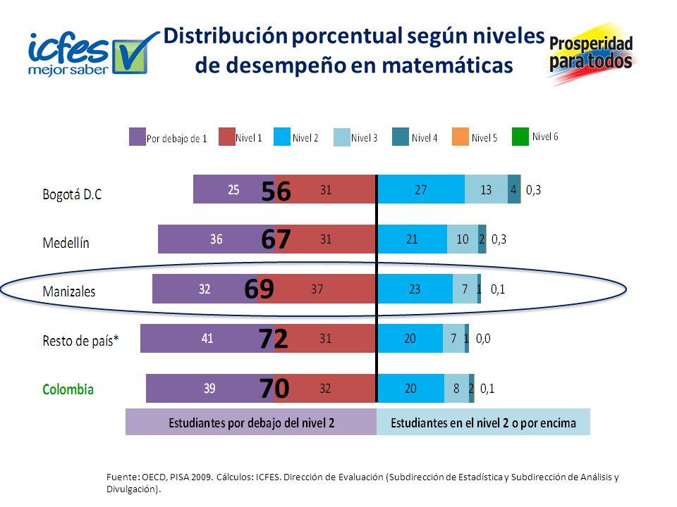 Distribución porcentual según niveles de desempeño en matemáticas Fuente: OECD, PISA 2009. Cálculos: ICFES. Dirección de Evaluación (Subdirección de E