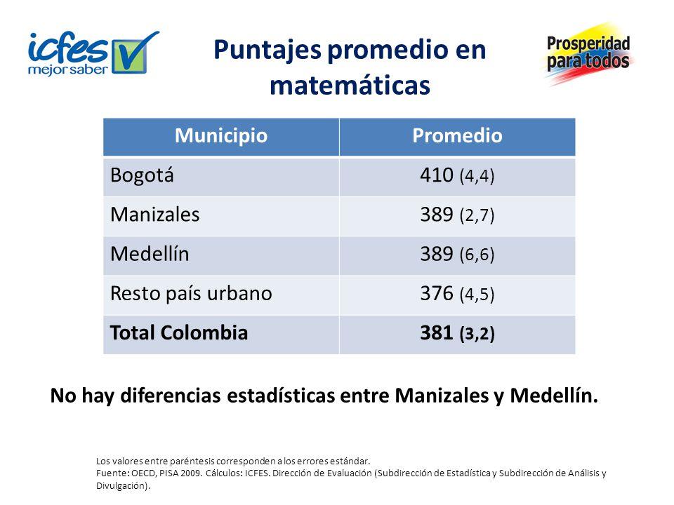 Puntajes promedio en matemáticas MunicipioPromedio Bogotá410 (4,4) Manizales389 (2,7) Medellín389 (6,6) Resto país urbano376 (4,5) Total Colombia381 (