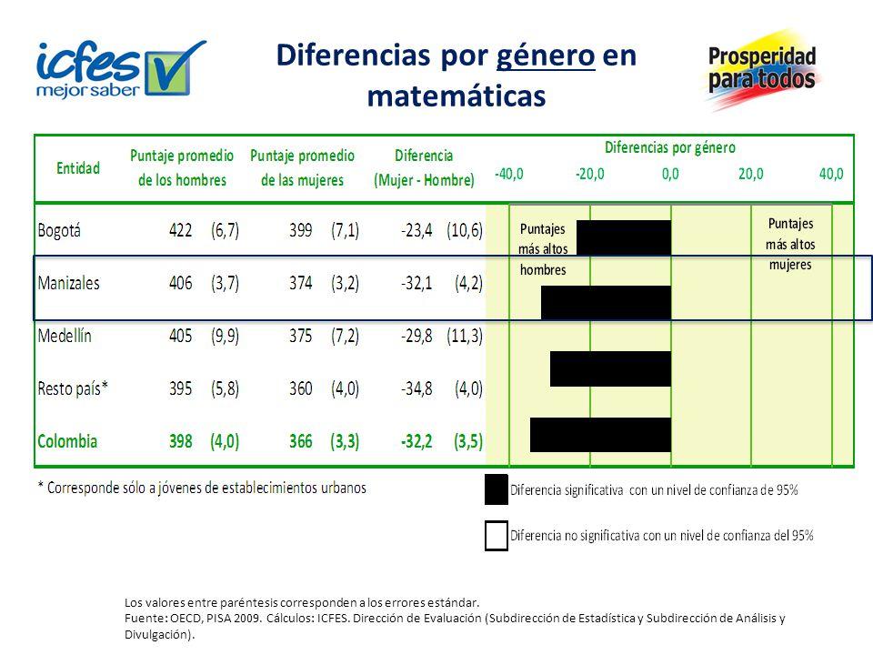 Diferencias por género en matemáticas Los valores entre paréntesis corresponden a los errores estándar.