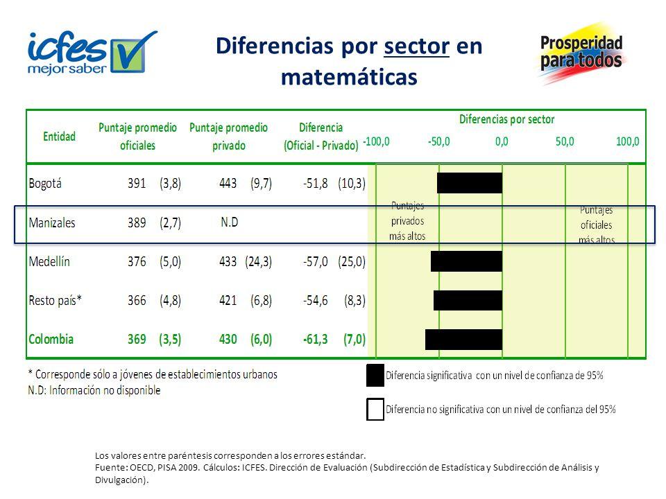 Diferencias por sector en matemáticas Los valores entre paréntesis corresponden a los errores estándar. Fuente: OECD, PISA 2009. Cálculos: ICFES. Dire