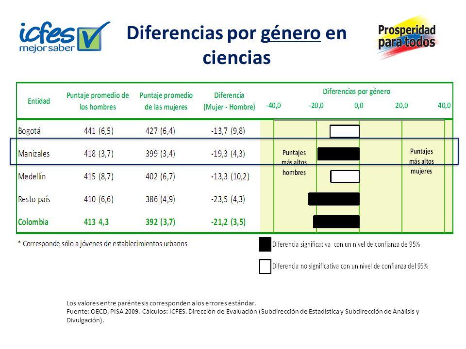 Diferencias por género en ciencias Los valores entre paréntesis corresponden a los errores estándar. Fuente: OECD, PISA 2009. Cálculos: ICFES. Direcci