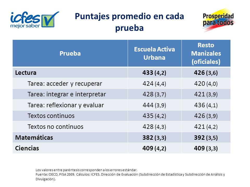 Puntajes promedio en cada prueba Prueba Escuela Activa Urbana Resto Manizales (oficiales) Lectura 433 (4,2) 426 (3,6) Tarea: acceder y recuperar 424 (