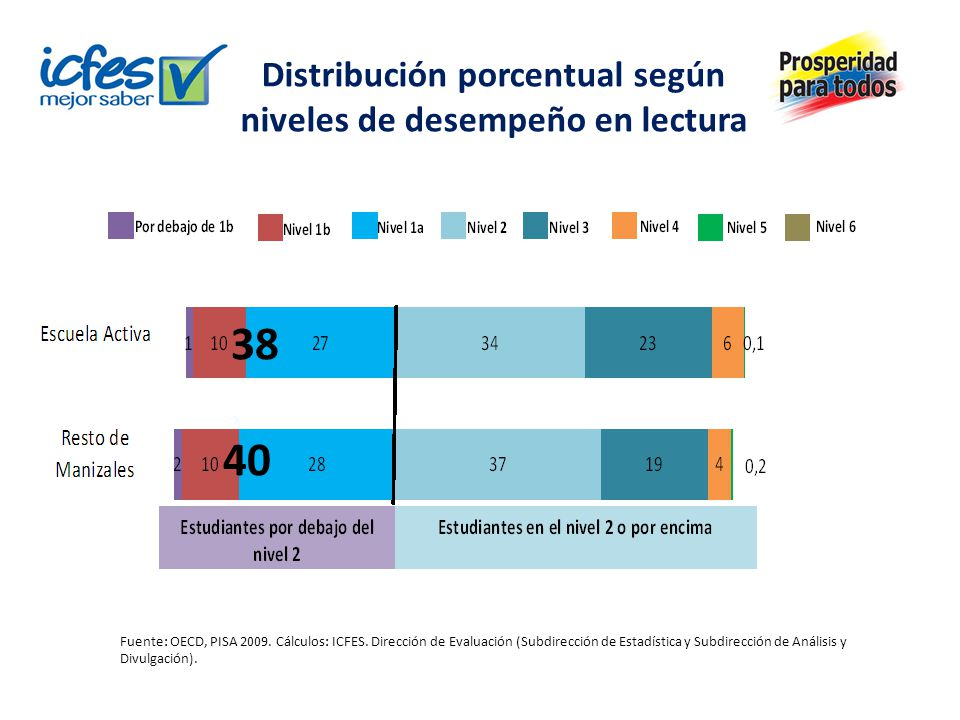 Distribución porcentual según niveles de desempeño en lectura Fuente: OECD, PISA 2009. Cálculos: ICFES. Dirección de Evaluación (Subdirección de Estad