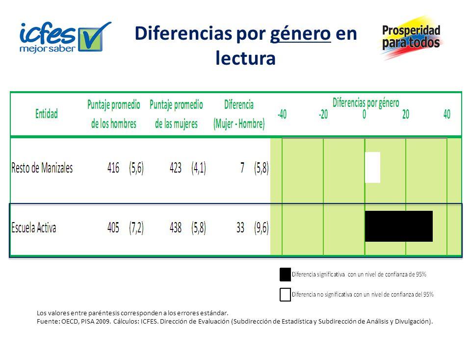 Diferencias por género en lectura Los valores entre paréntesis corresponden a los errores estándar. Fuente: OECD, PISA 2009. Cálculos: ICFES. Direcció