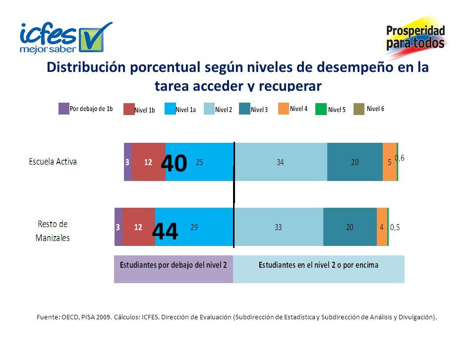 Distribución porcentual según niveles de desempeño en la tarea acceder y recuperar 40 44 Fuente: OECD, PISA 2009. Cálculos: ICFES. Dirección de Evalua
