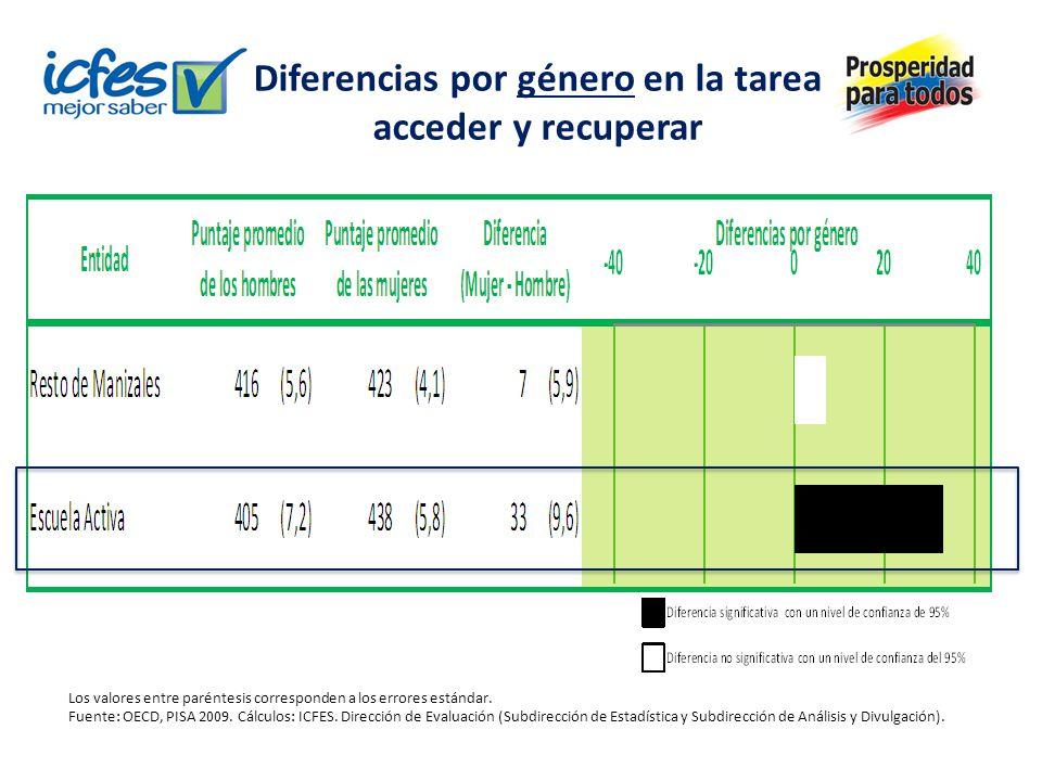 Diferencias por género en la tarea acceder y recuperar Los valores entre paréntesis corresponden a los errores estándar. Fuente: OECD, PISA 2009. Cálc
