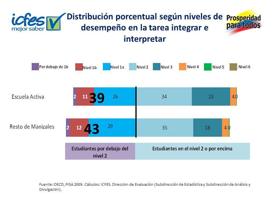 Distribución porcentual según niveles de desempeño en la tarea integrar e interpretar Fuente: OECD, PISA 2009. Cálculos: ICFES. Dirección de Evaluació