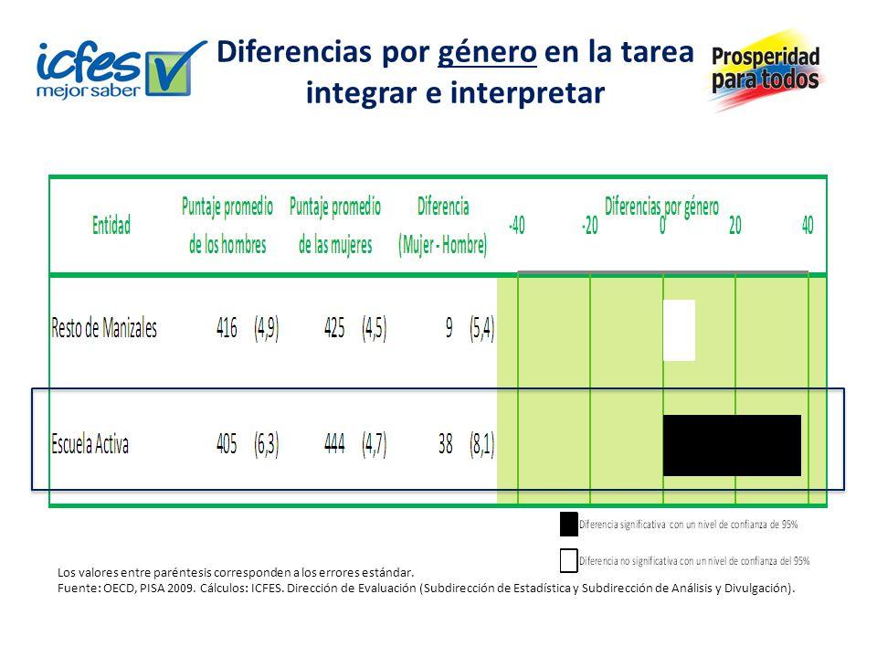Diferencias por género en la tarea integrar e interpretar Los valores entre paréntesis corresponden a los errores estándar.