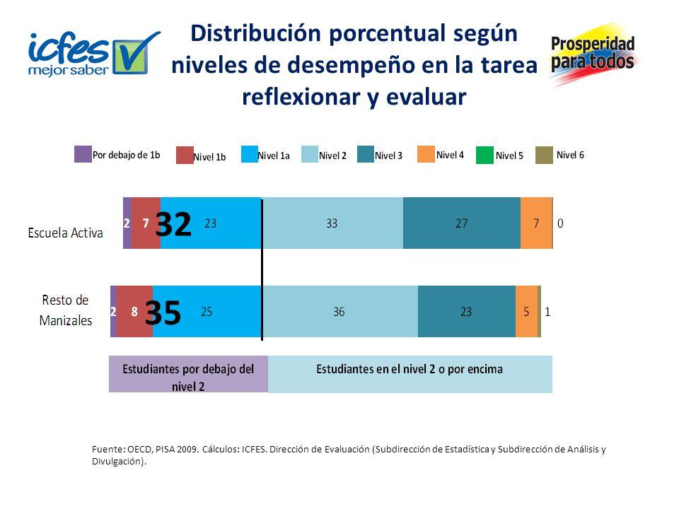 Distribución porcentual según niveles de desempeño en la tarea reflexionar y evaluar Fuente: OECD, PISA 2009. Cálculos: ICFES. Dirección de Evaluación