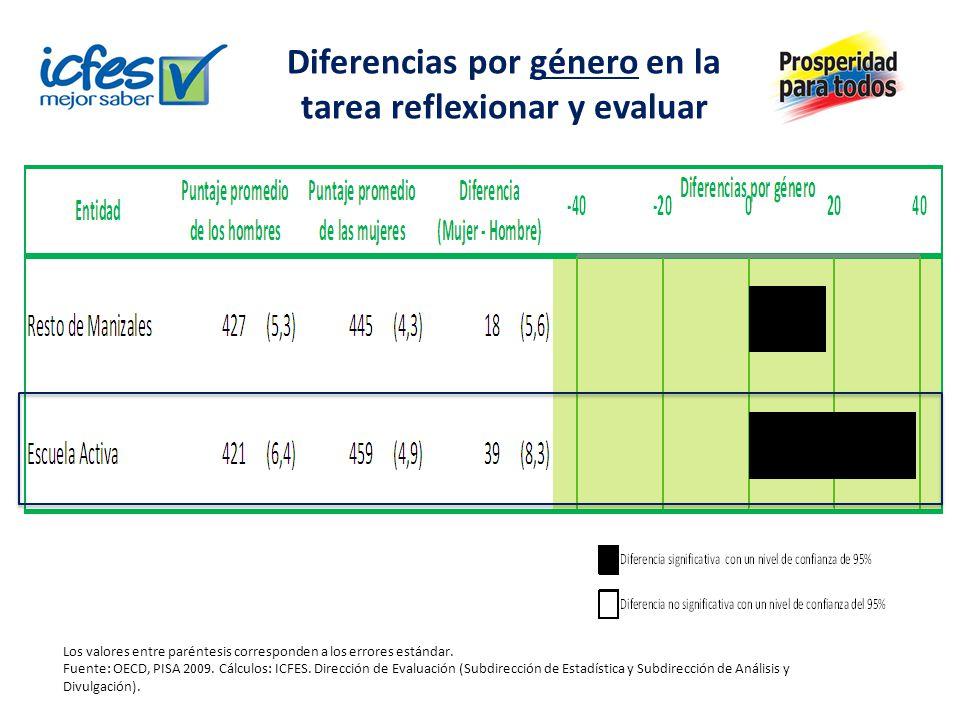 Diferencias por género en la tarea reflexionar y evaluar Los valores entre paréntesis corresponden a los errores estándar.