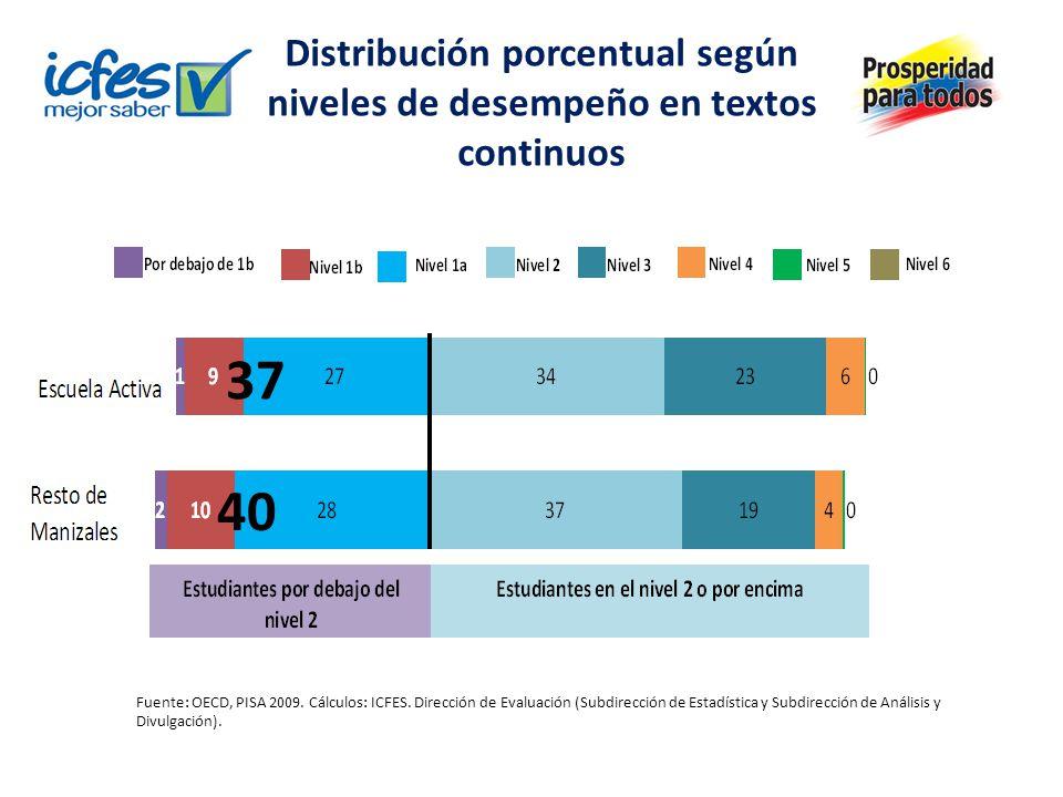 Distribución porcentual según niveles de desempeño en textos continuos Fuente: OECD, PISA 2009.