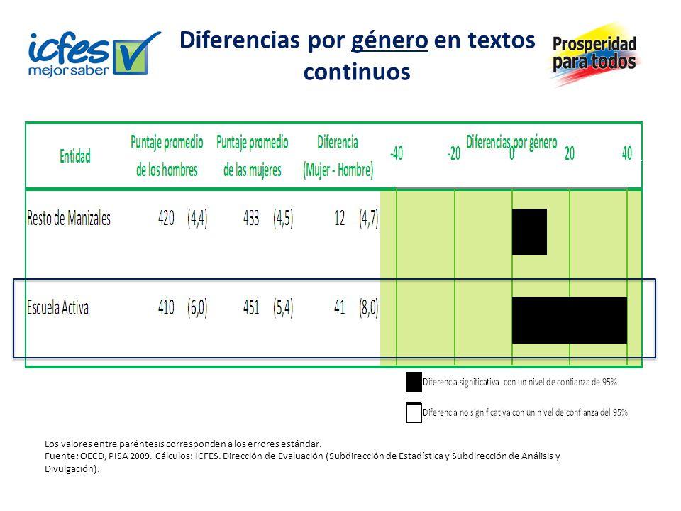 Diferencias por género en textos continuos Los valores entre paréntesis corresponden a los errores estándar. Fuente: OECD, PISA 2009. Cálculos: ICFES.