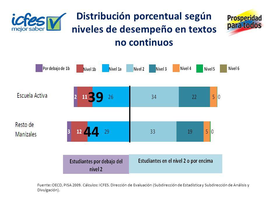 Distribución porcentual según niveles de desempeño en textos no continuos Fuente: OECD, PISA 2009. Cálculos: ICFES. Dirección de Evaluación (Subdirecc