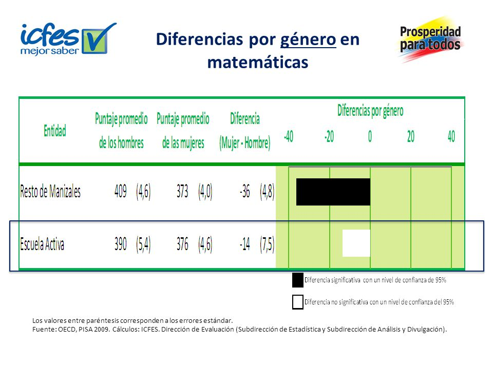 Diferencias por género en matemáticas Los valores entre paréntesis corresponden a los errores estándar. Fuente: OECD, PISA 2009. Cálculos: ICFES. Dire