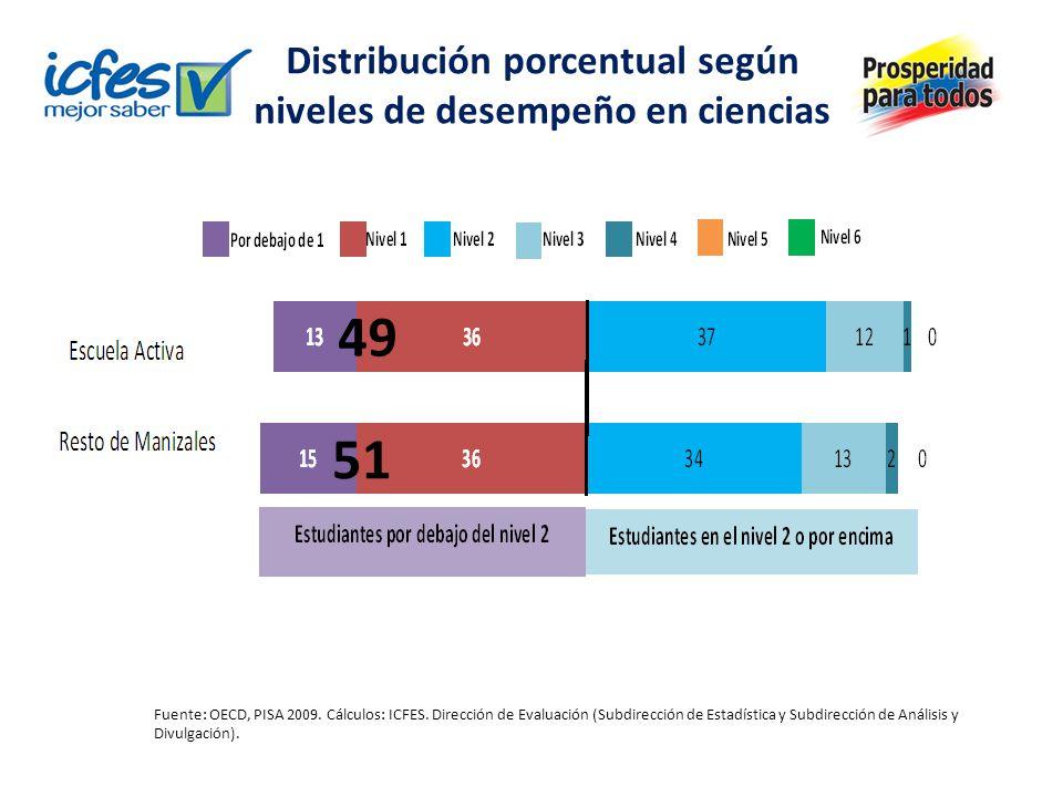 Distribución porcentual según niveles de desempeño en ciencias Fuente: OECD, PISA 2009. Cálculos: ICFES. Dirección de Evaluación (Subdirección de Esta