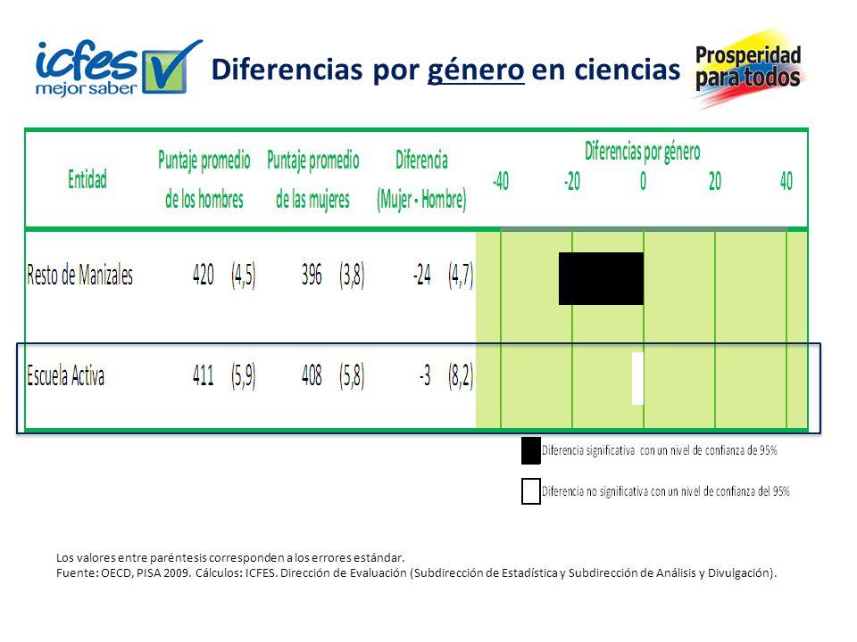 Diferencias por género en ciencias Los valores entre paréntesis corresponden a los errores estándar.