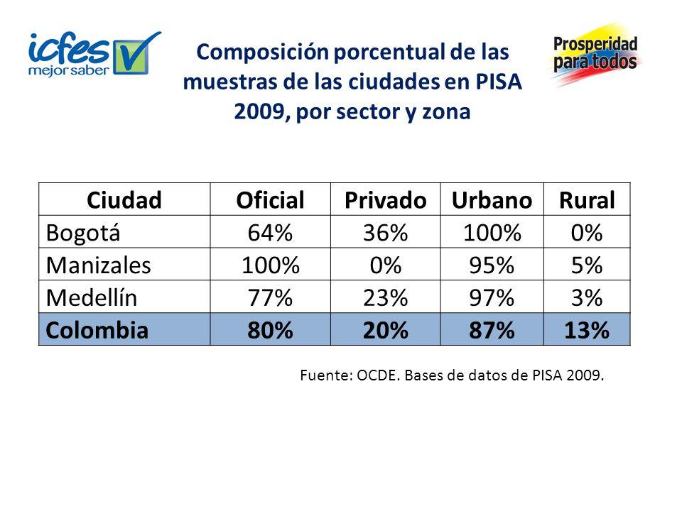 Composición porcentual de las muestras de las ciudades en PISA 2009, por sector y zona CiudadOficialPrivadoUrbanoRural Bogotá64%36%100%0% Manizales100