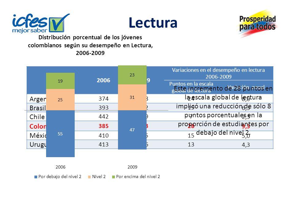 Lectura Países20062009 Variaciones en el desempeño en lectura 2006-2009 Puntos en la escala global de lectura Variación anual Argentina 37439824 8,0 B