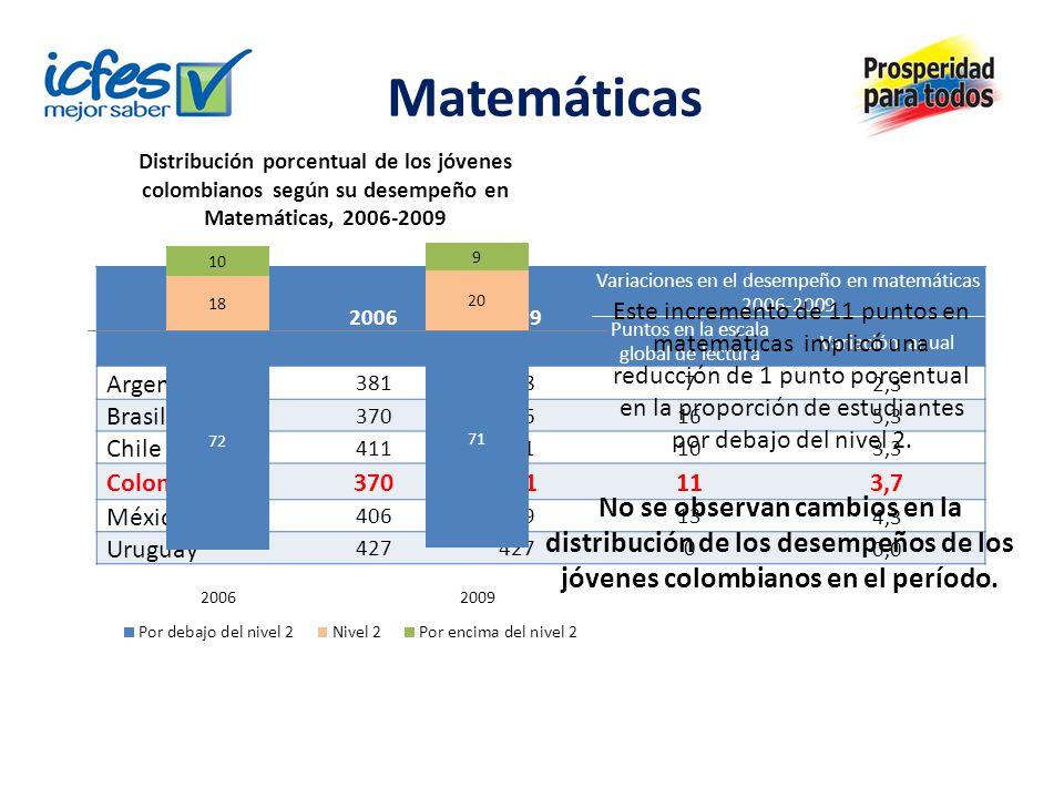 Matemáticas Países20062009 Variaciones en el desempeño en matemáticas 2006-2009 Puntos en la escala global de lectura Variación anual Argentina 3813887 2,3 Brasil 37038616 5,3 Chile 41142110 3,3 Colombia37038111 3,7 México 40641913 4,3 Uruguay 427 0 0,0 Este incremento de 11 puntos en matemáticas implicó una reducción de 1 punto porcentual en la proporción de estudiantes por debajo del nivel 2.