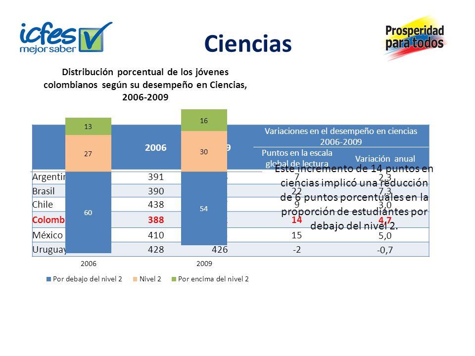 Ciencias Países20062009 Variaciones en el desempeño en ciencias 2006-2009 Puntos en la escala global de lectura Variación anual Argentina3913987 2,3 Brasil39041222 7,3 Chile4384479 3,0 Colombia38840214 4,7 México41042515 5,0 Uruguay428426-2 -0,7 Este incremento de 14 puntos en ciencias implicó una reducción de 6 puntos porcentuales en la proporción de estudiantes por debajo del nivel 2.