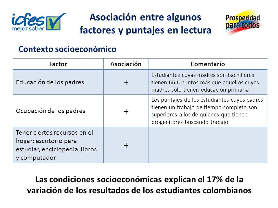 Asociación entre algunos factores y puntajes en lectura FactorAsociaciónComentario Educación de los padres + Estudiantes cuyas madres son bachilleres