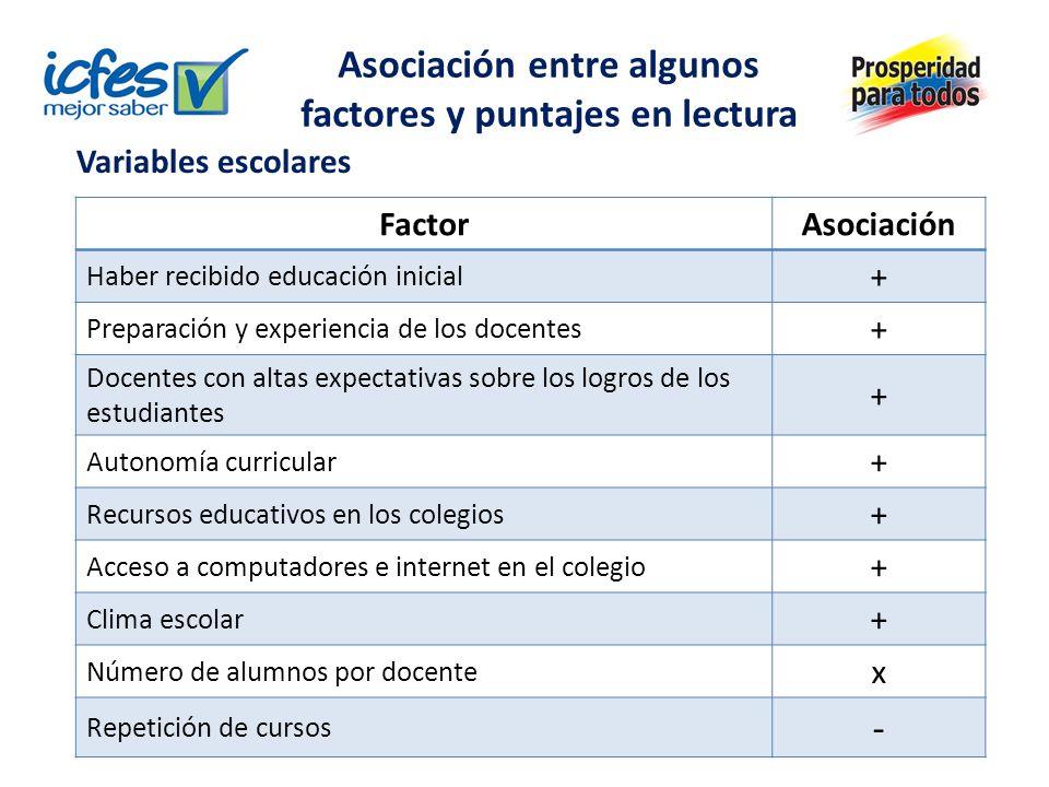 FactorAsociación Haber recibido educación inicial + Preparación y experiencia de los docentes + Docentes con altas expectativas sobre los logros de lo