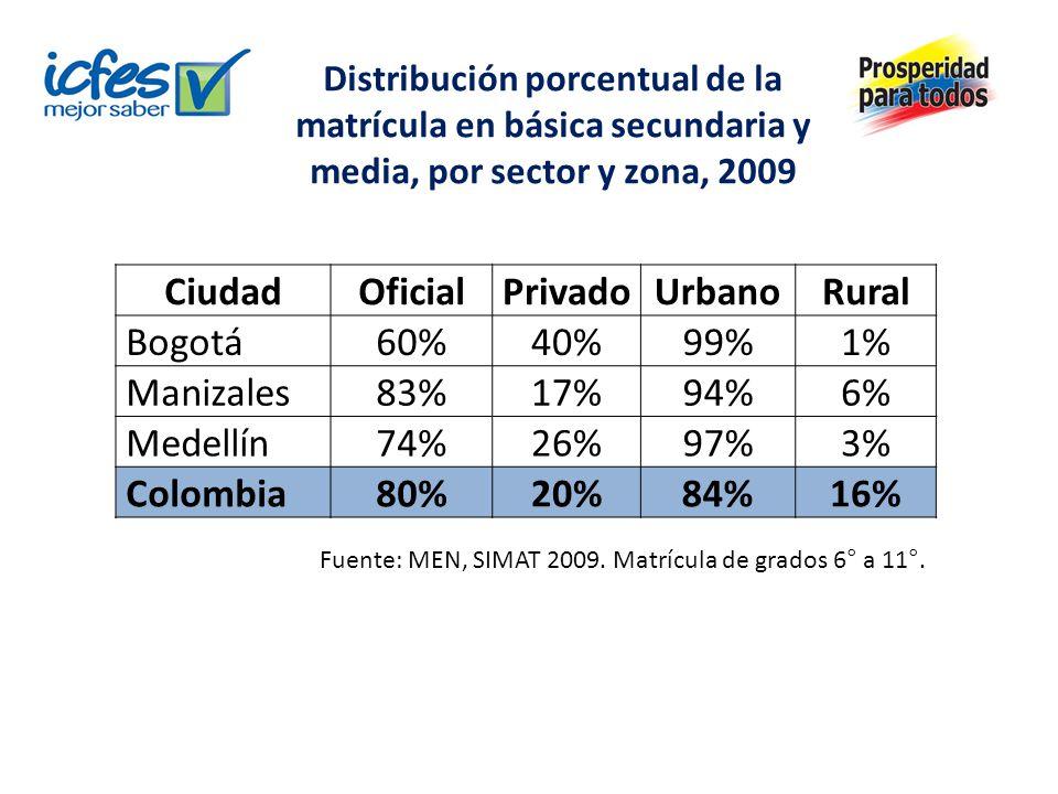 Distribución porcentual de la matrícula en básica secundaria y media, por sector y zona, 2009 CiudadOficialPrivadoUrbanoRural Bogotá60%40%99%1% Manizales83%17%94%6% Medellín74%26%97%3% Colombia80%20%84%16% Fuente: MEN, SIMAT 2009.