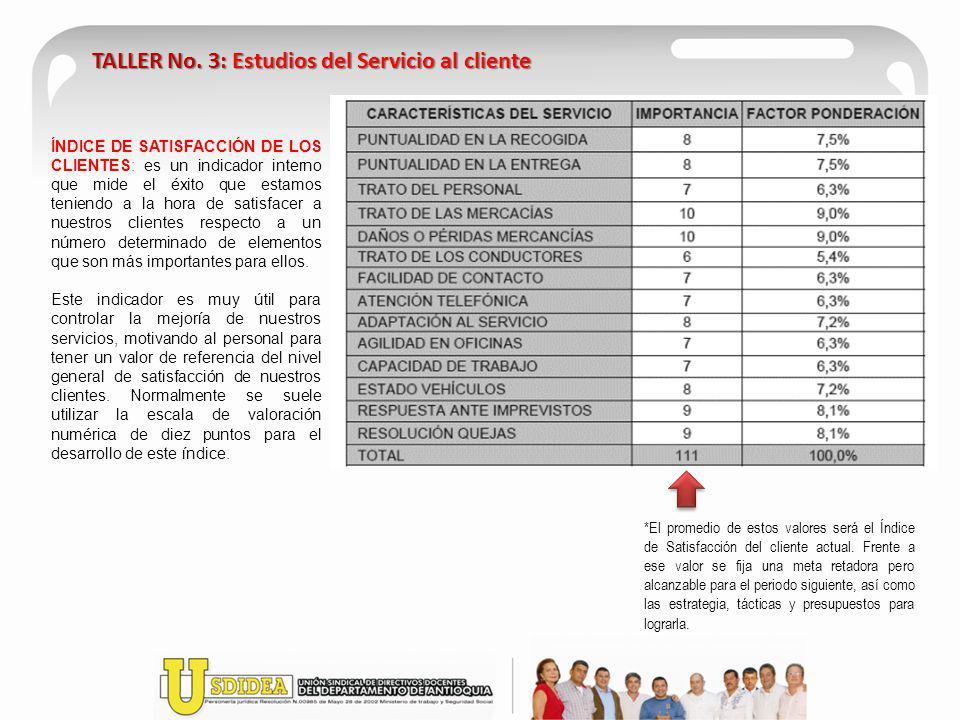 TALLER No. 3: Estudios del Servicio al cliente ÍNDICE DE SATISFACCIÓN DE LOS CLIENTES: es un indicador interno que mide el éxito que estamos teniendo
