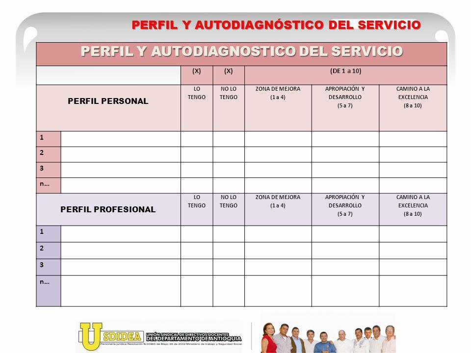 PERFIL Y AUTODIAGNÓSTICO DEL SERVICIO PERFIL Y AUTODIAGNOSTICO DEL SERVICIO (X) (DE 1 a 10) PERFIL PERSONAL LO TENGO NO LO TENGO ZONA DE MEJORA (1 a 4