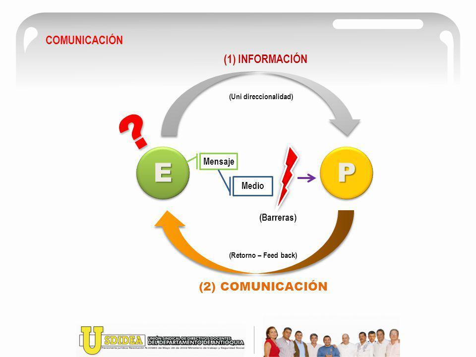 EE PPPP PPPP (1) INFORMACIÓN (2) COMUNICACIÓN Mensaje Medio (Barreras) (Uni direccionalidad) (Retorno – Feed back) COMUNICACIÓN ? ?