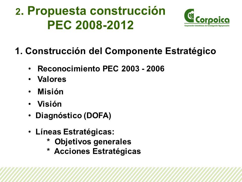 2. Propuesta construcción PEC 2008-2012 1. Construcción del Componente Estratégico Reconocimiento PEC 2003 - 2006 Valores Misión Visión Diagnóstico (D
