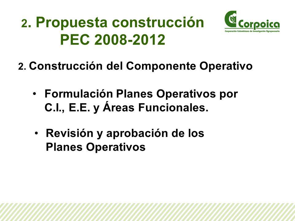 2. Propuesta construcción PEC 2008-2012 2. Construcción del Componente Operativo Formulación Planes Operativos por C.I., E.E. y Áreas Funcionales. Rev