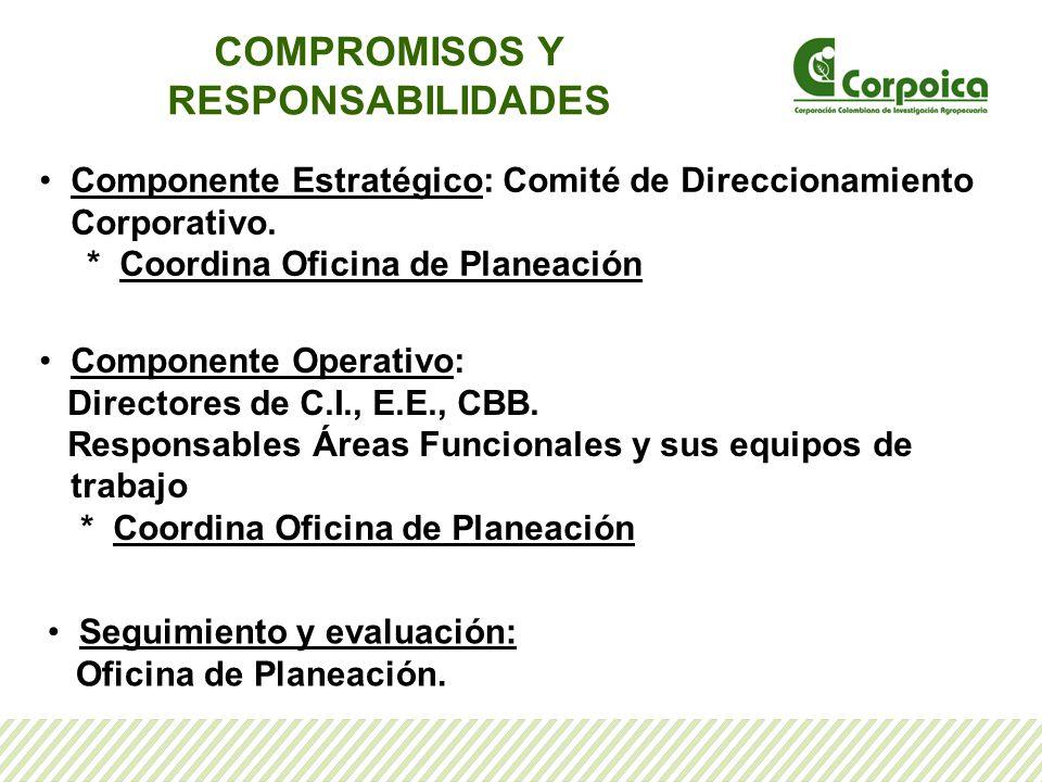 COMPROMISOS Y RESPONSABILIDADES Componente Estratégico: Comité de Direccionamiento Corporativo. * Coordina Oficina de Planeación Componente Operativo: