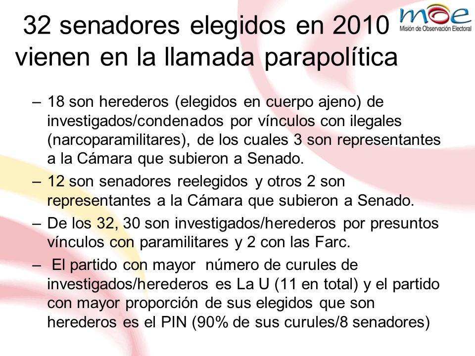 32 senadores elegidos en 2010 vienen en la llamada parapolítica –18 son herederos (elegidos en cuerpo ajeno) de investigados/condenados por vínculos c