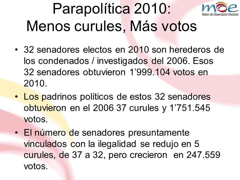 Parapolítica 2010: Menos curules, Más votos 32 senadores electos en 2010 son herederos de los condenados / investigados del 2006. Esos 32 senadores ob