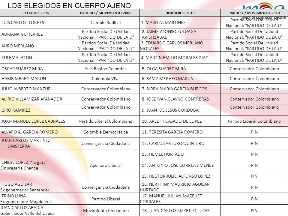 LOS ELEGIDOS EN CUERPO AJENO ELEGIDOS 2006PARTIDO / MOVIMIENTO 2006HEREDEROS 2010PARTIDO / MOVIMIENTO 2010 LUIS CARLOS TORRESCambio Radical 1. MARITZA
