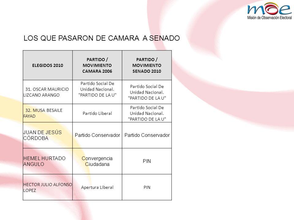 LOS QUE PASARON DE CAMARA A SENADO ELEGIDOS 2010 PARTIDO / MOVIMIENTO CAMARA 2006 PARTIDO / MOVIMIENTO SENADO 2010 31. OSCAR MAURICIO LIZCANO ARANGO P