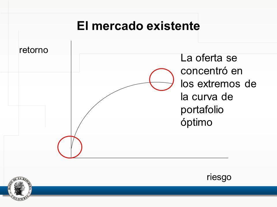 El mercado existente retorno riesgo La oferta se concentró en los extremos de la curva de portafolio óptimo