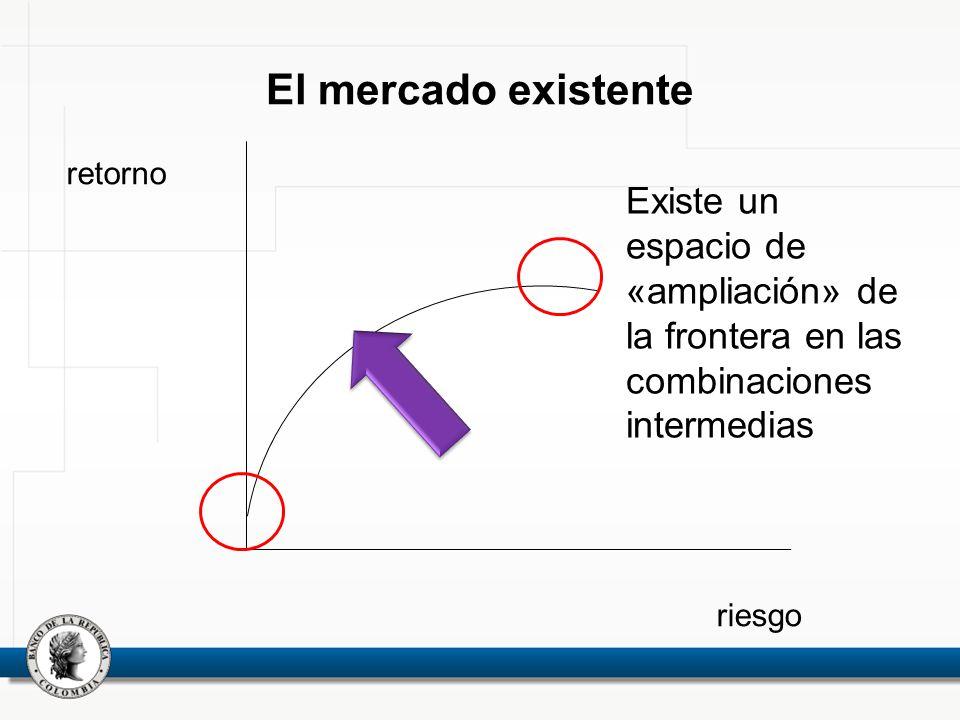 El mercado existente retorno riesgo Existe un espacio de «ampliación» de la frontera en las combinaciones intermedias