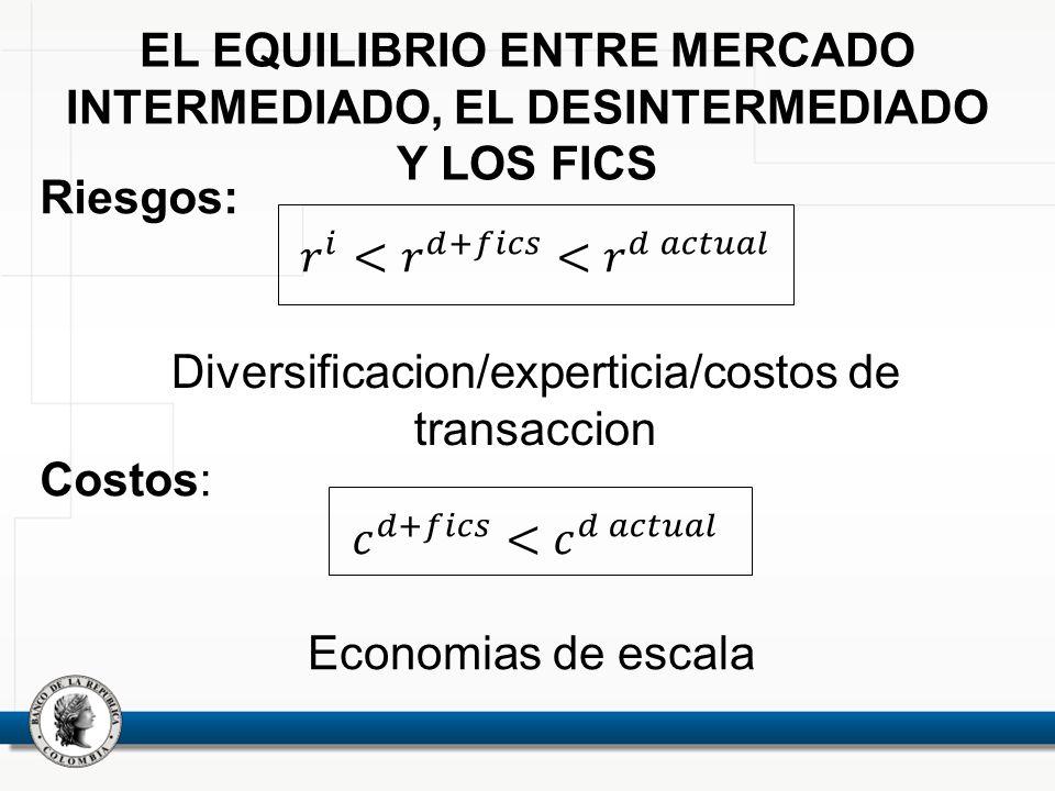 EL EQUILIBRIO ENTRE MERCADO INTERMEDIADO, EL DESINTERMEDIADO Y LOS FICS Diversificacion/experticia/costos de transaccion Economias de escala