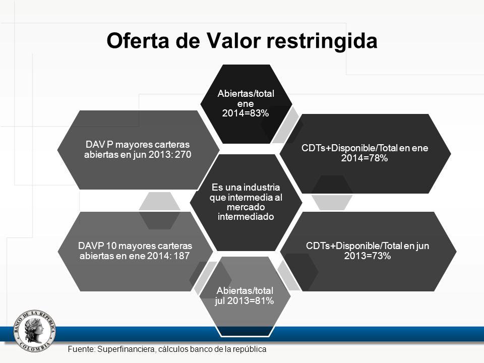Oferta de Valor restringida Es una industria que intermedia al mercado intermediado Abiertas/total ene 2014=83% CDTs+Disponible/Total en ene 2014=78%